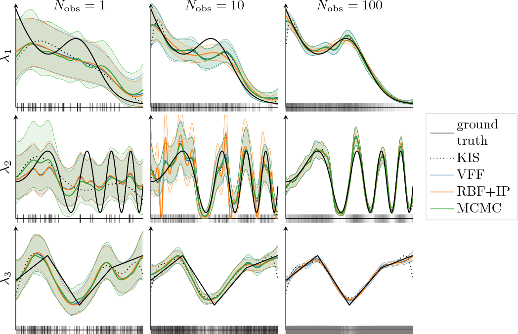 Figure 2 for Large-Scale Cox Process Inference using Variational Fourier Features