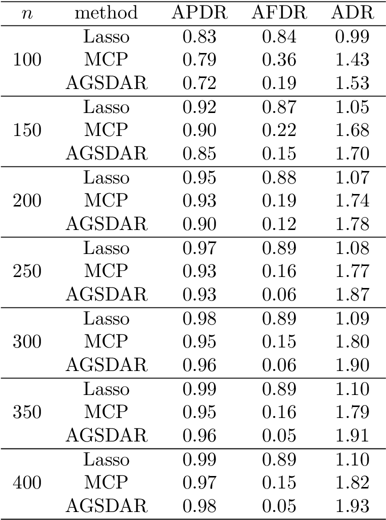 Figure 3 for A Support Detection and Root Finding Approach for Learning High-dimensional Generalized Linear Models