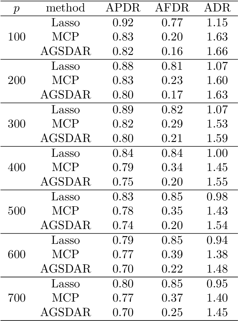 Figure 4 for A Support Detection and Root Finding Approach for Learning High-dimensional Generalized Linear Models