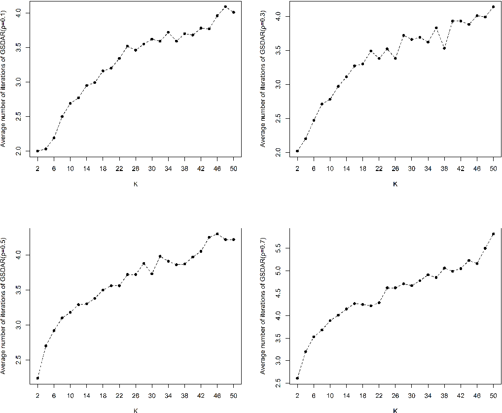 Figure 2 for A Support Detection and Root Finding Approach for Learning High-dimensional Generalized Linear Models