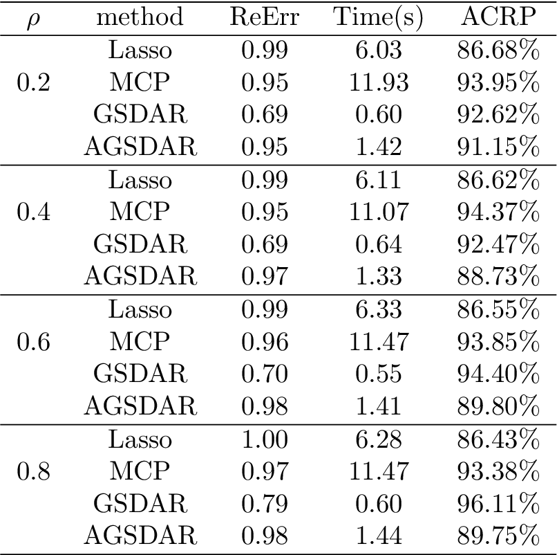 Figure 1 for A Support Detection and Root Finding Approach for Learning High-dimensional Generalized Linear Models