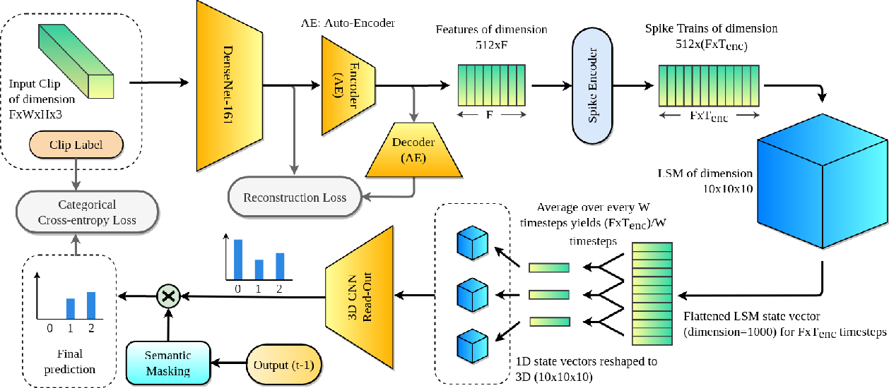 Figure 1 for PLSM: A Parallelized Liquid State Machine for Unintentional Action Detection
