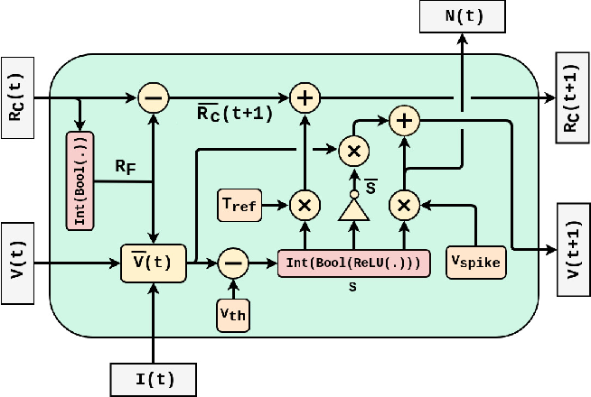 Figure 3 for PLSM: A Parallelized Liquid State Machine for Unintentional Action Detection