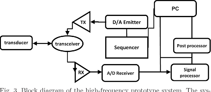 figure 3 from high frequency 20 to 40 mhz acoustic response of rh semanticscholar org