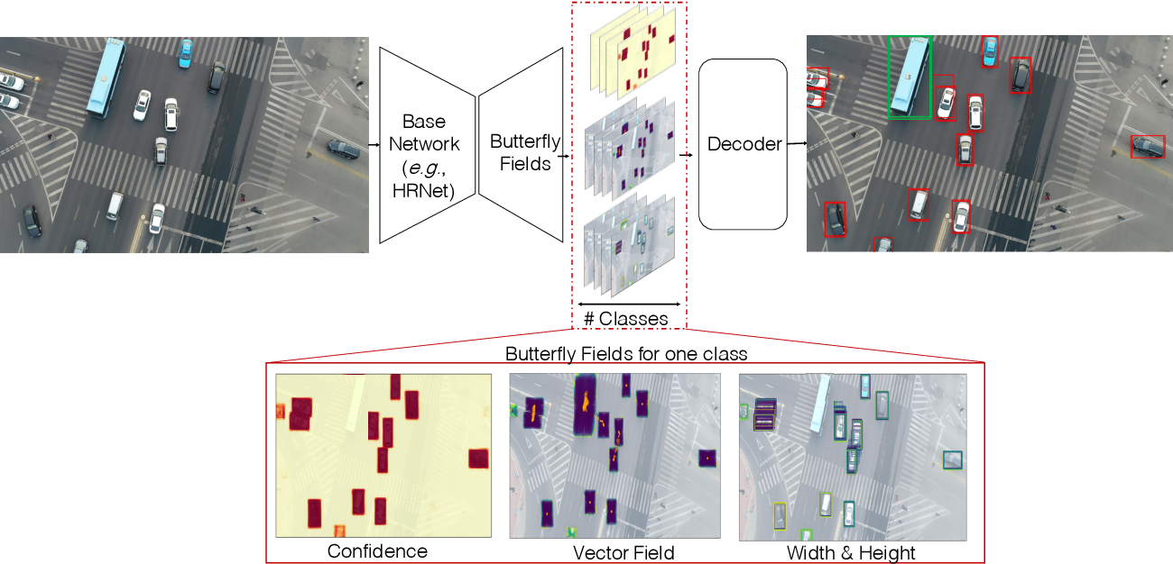 Figure 3 for Perceiving Traffic from Aerial Images