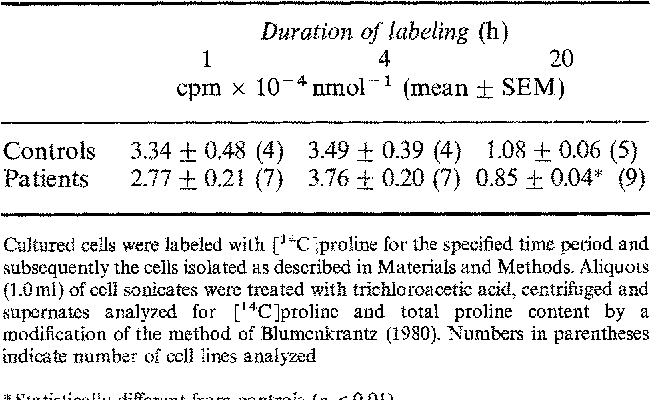 Table 2 from Decreased procollagen production in cultured