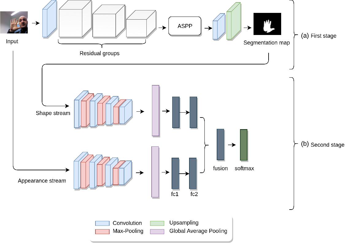 Figure 1 for HGR-Net: A Two-stage Convolutional Neural Network for Hand Gesture Segmentation and Recognition