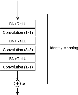 Figure 3 for HGR-Net: A Two-stage Convolutional Neural Network for Hand Gesture Segmentation and Recognition
