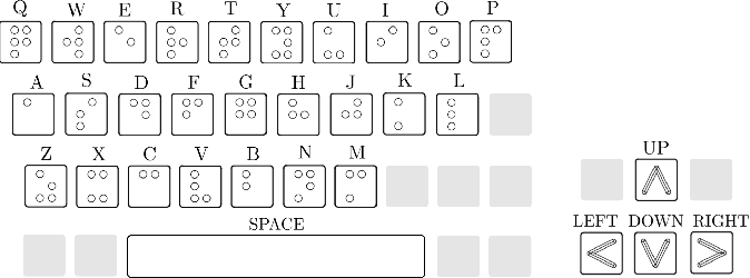Figure 2 for Deep Reinforcement Learning for Tactile Robotics: Learning to Type on a Braille Keyboard