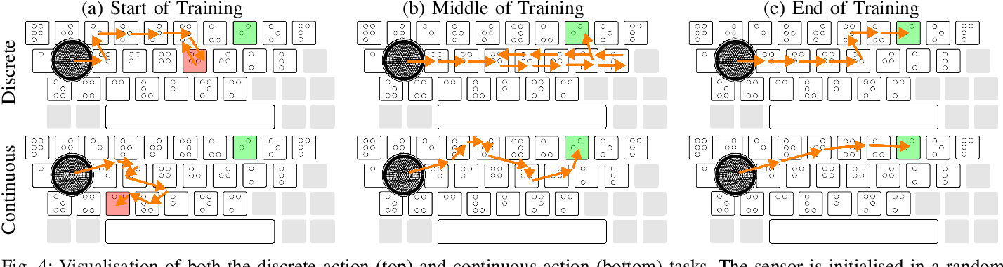 Figure 4 for Deep Reinforcement Learning for Tactile Robotics: Learning to Type on a Braille Keyboard