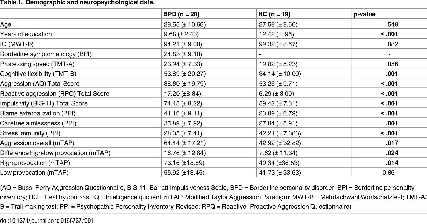 Table 1 from Experimentally Assessed Reactive Aggression in