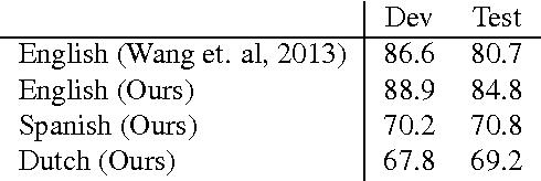 Figure 3 for POLYGLOT-NER: Massive Multilingual Named Entity Recognition