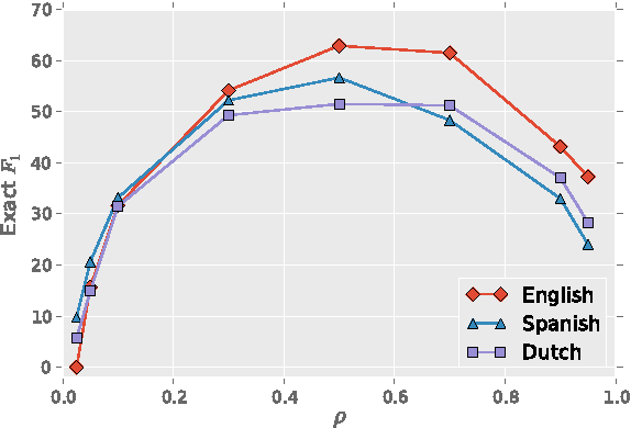 Figure 2 for POLYGLOT-NER: Massive Multilingual Named Entity Recognition