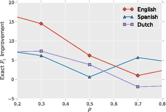 Figure 4 for POLYGLOT-NER: Massive Multilingual Named Entity Recognition