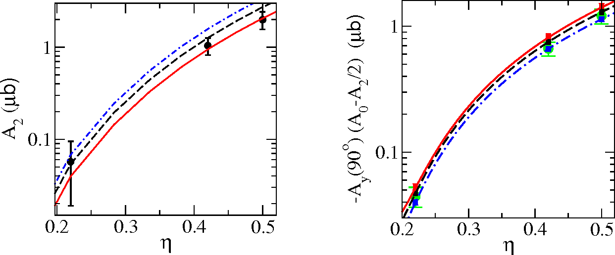 Figure 7 From ECT 09 07 P Wave Pion Production Nucleon