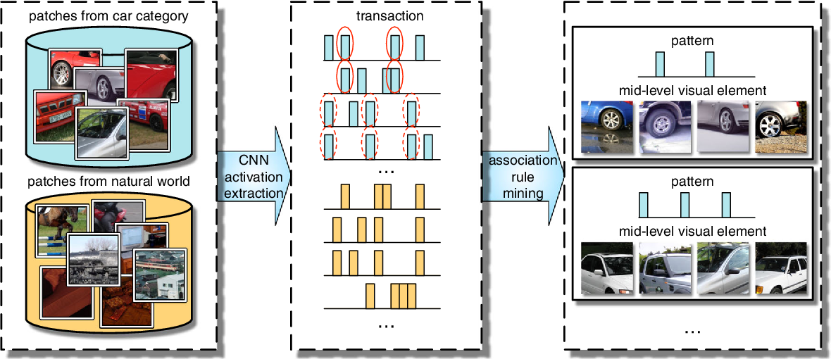 Figure 3 for Mining Mid-level Visual Patterns with Deep CNN Activations