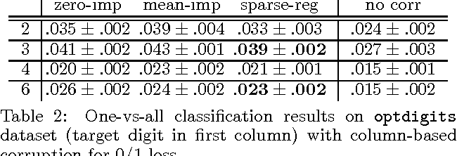 Figure 3 for Online and Batch Learning Algorithms for Data with Missing Features