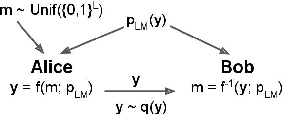 Figure 1 for Neural Linguistic Steganography