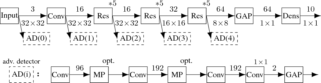 Figure 1 for On Detecting Adversarial Perturbations