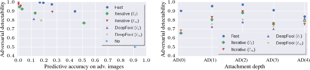 Figure 2 for On Detecting Adversarial Perturbations