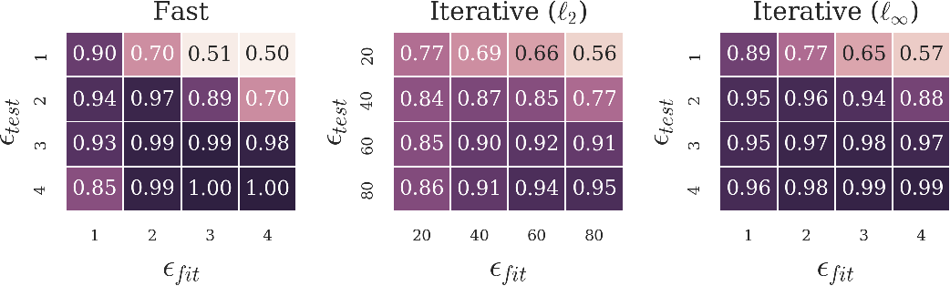 Figure 3 for On Detecting Adversarial Perturbations