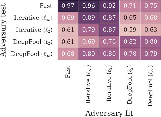 Figure 4 for On Detecting Adversarial Perturbations