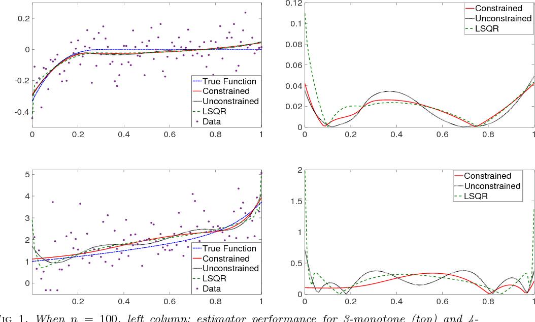PDF] A two stage $k$-monotone B-spline regression estimator