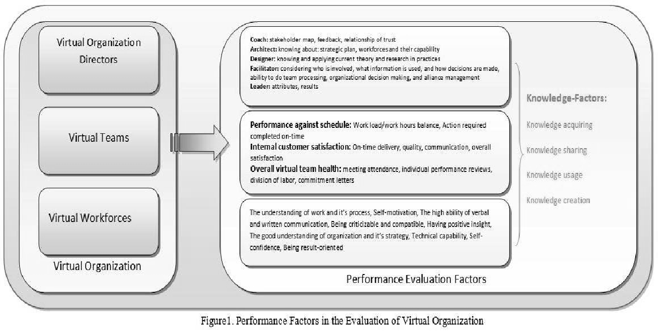 PDF] Human Performance Factors in the Evaluation of Virtual