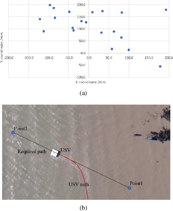 Figure 4 for Design, Integration and Sea Trials of 3D Printed Unmanned Aerial Vehicle and Unmanned Surface Vehicle for Cooperative Missions