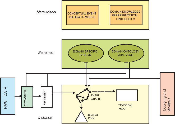 Figure 1 for An Event Based Approach To Situational Representation
