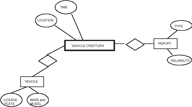 Figure 3 for An Event Based Approach To Situational Representation