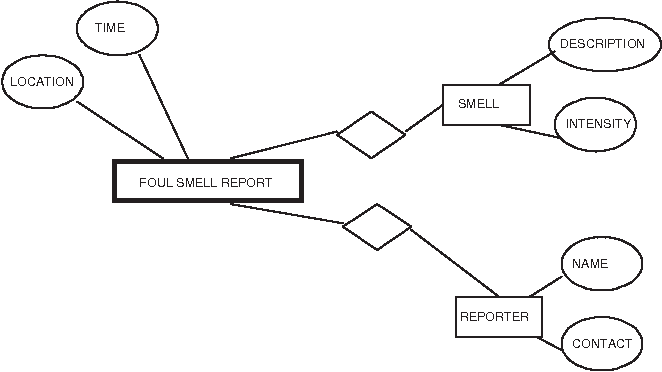 Figure 4 for An Event Based Approach To Situational Representation