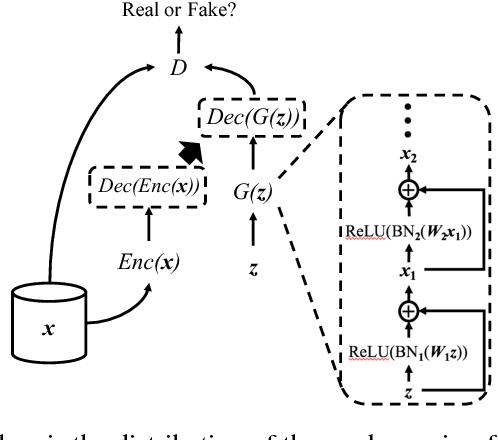 Figure 1 for Generating Multi-label Discrete Patient Records using Generative Adversarial Networks
