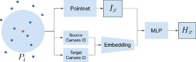 Figure 1 for Intensity Harmonization for Airborne LiDAR