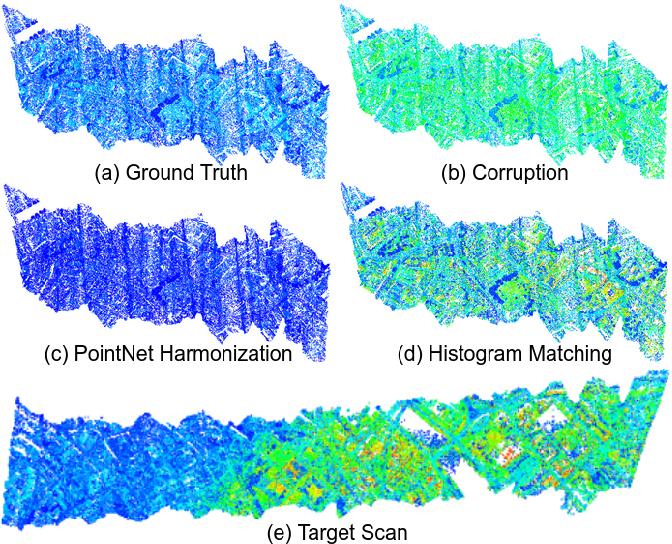 Figure 3 for Intensity Harmonization for Airborne LiDAR