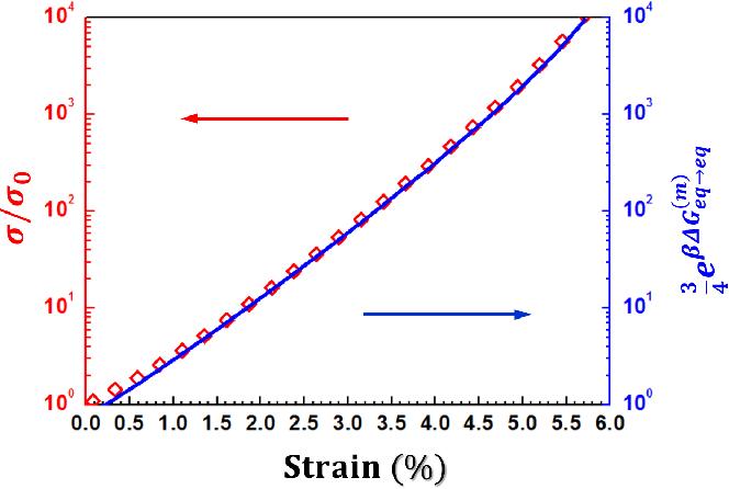 Boosting Room-Temperature Li$^+$ Conductivity via strain in