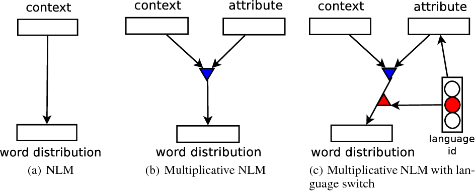Figure 1 for A Multiplicative Model for Learning Distributed Text-Based Attribute Representations