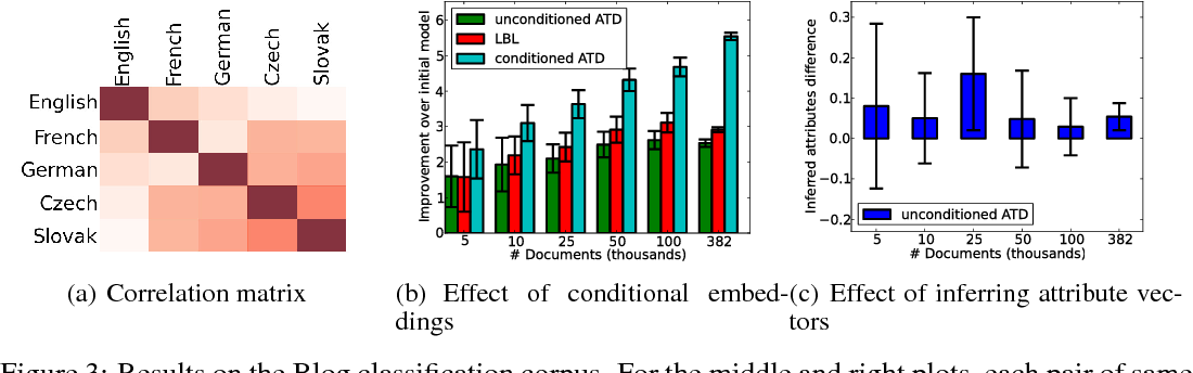 Figure 3 for A Multiplicative Model for Learning Distributed Text-Based Attribute Representations
