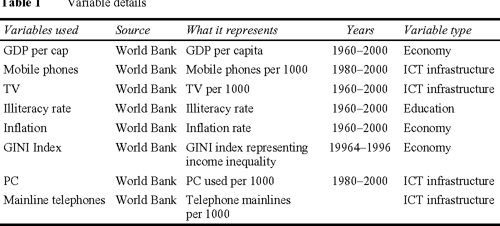 An empirical assessment of ICT diffusion in Africa and OECD