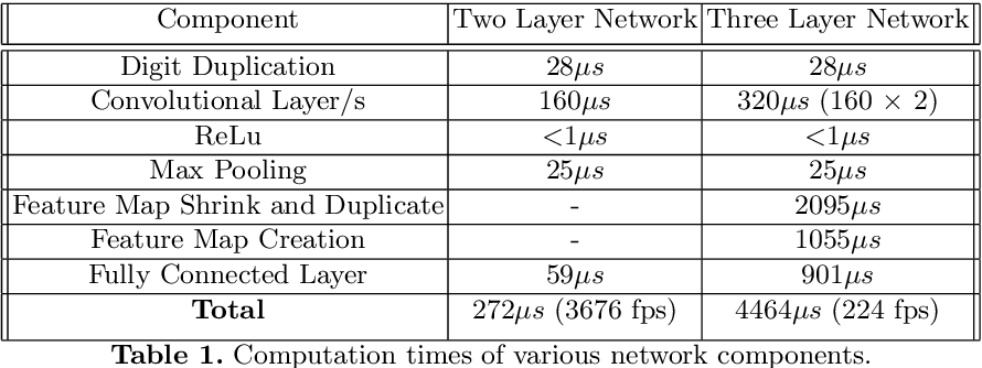 Figure 2 for Fully Embedding Fast Convolutional Networks on Pixel Processor Arrays