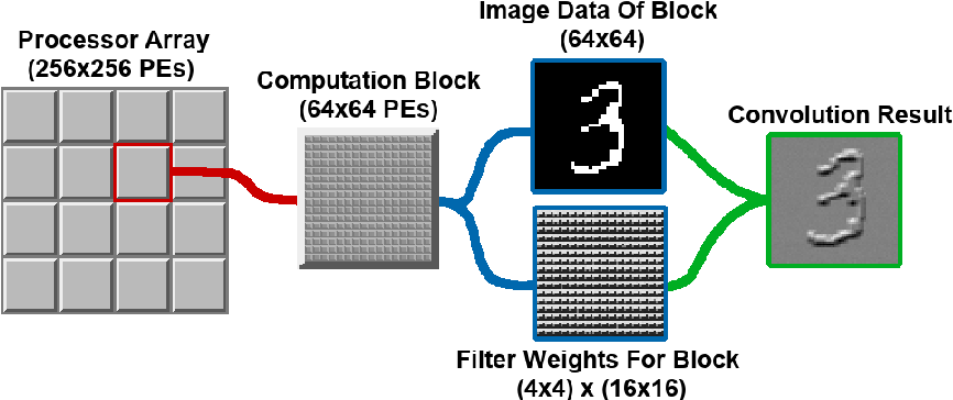 Figure 4 for Fully Embedding Fast Convolutional Networks on Pixel Processor Arrays