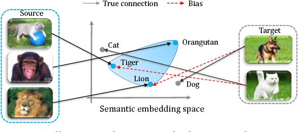 Figure 1 for Transductive Unbiased Embedding for Zero-Shot Learning