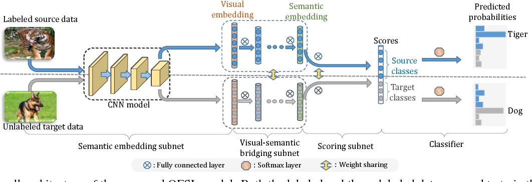 Figure 3 for Transductive Unbiased Embedding for Zero-Shot Learning