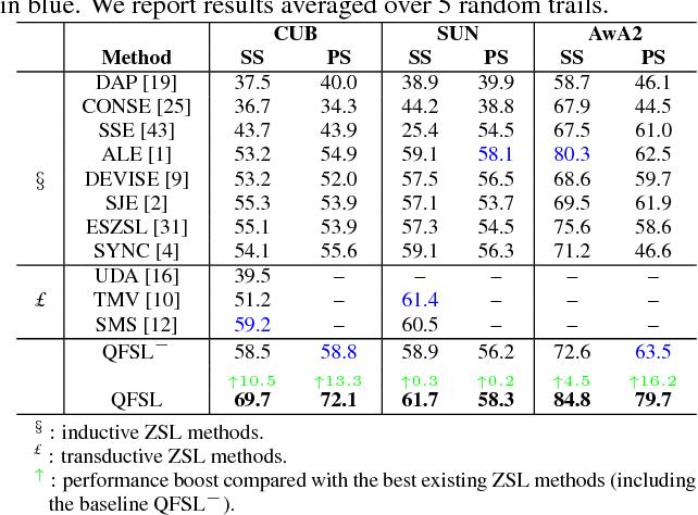 Figure 2 for Transductive Unbiased Embedding for Zero-Shot Learning