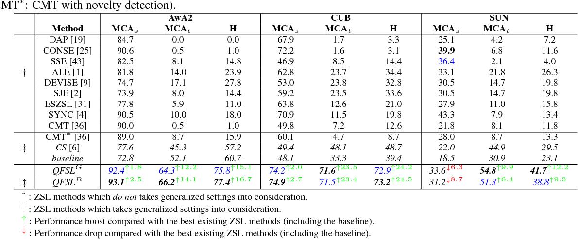 Figure 4 for Transductive Unbiased Embedding for Zero-Shot Learning