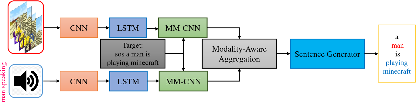 Figure 3 for An Attempt towards Interpretable Audio-Visual Video Captioning