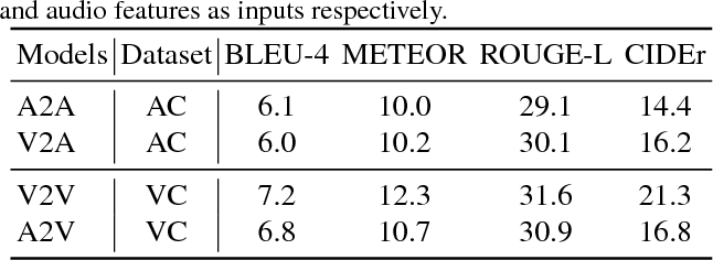 Figure 4 for An Attempt towards Interpretable Audio-Visual Video Captioning