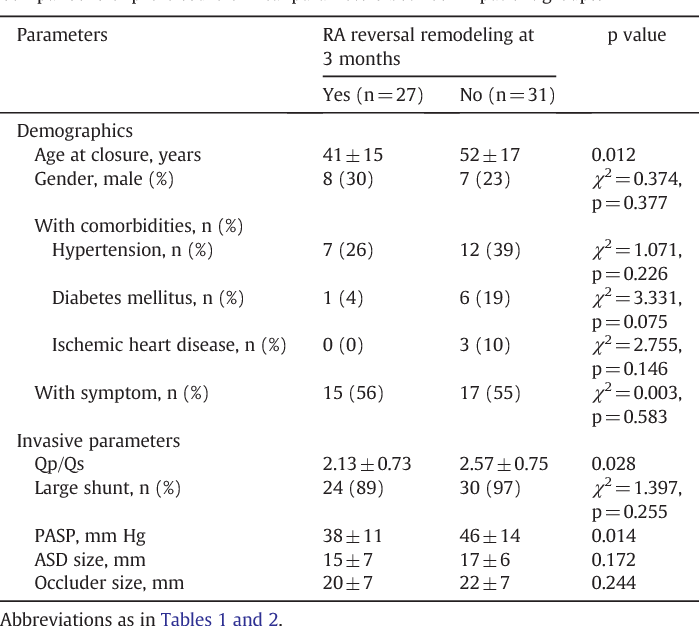Table 3 Comparisons of pre-closure clinical parameters between 2 patient groups.