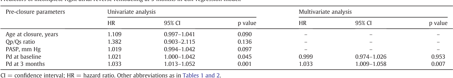 Table 5 Predictors of incomplete right atrial reverse remodeling at 3 months in Cox-regression mo