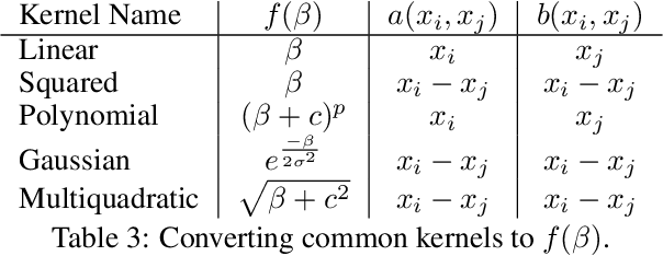 Figure 2 for Solving Interpretable Kernel Dimension Reduction